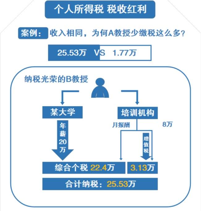 8月21-22日上海财大财税管理与税务筹划研修班,3980报名中....